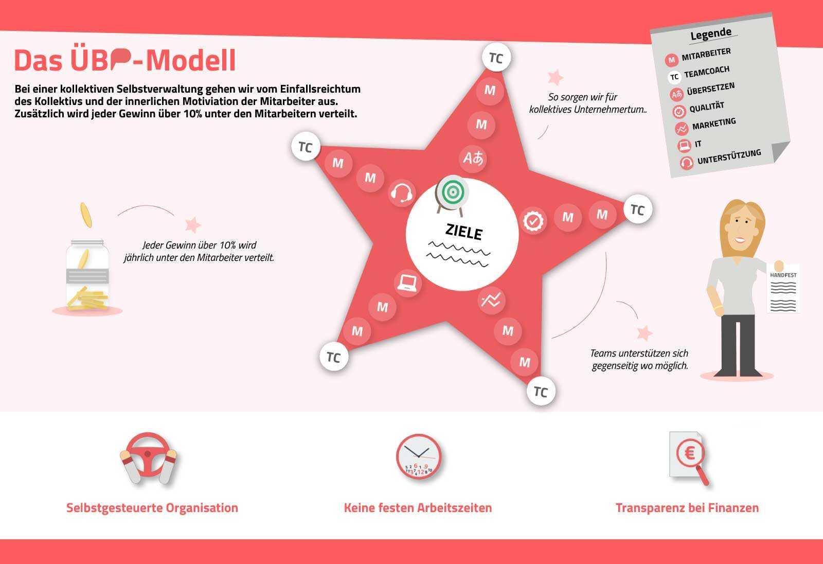 UEBP Modell Selbstverwaltung